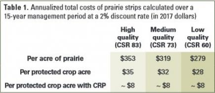 Annualized total costs of prairie strip over 15-yr Plan