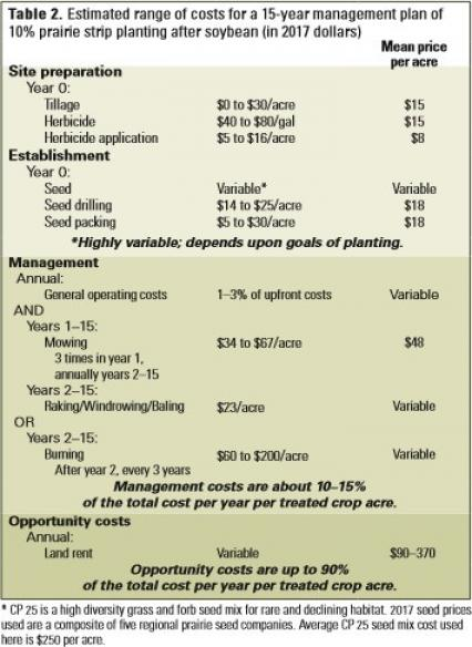 Estimated range of costs for a 15 year management plan
